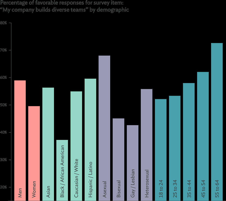graph-diverse-teams-demographic@2x.png